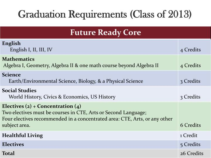 Graduation Requirements (Class of 2013)