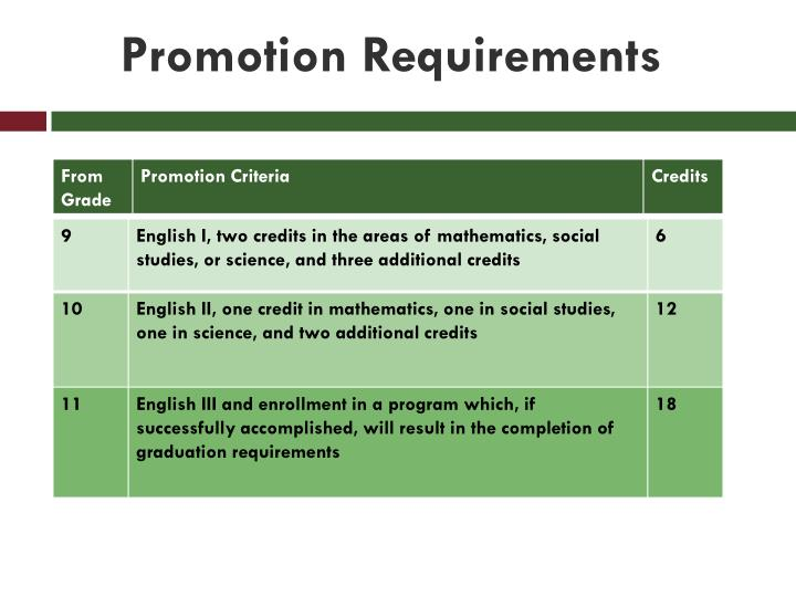 Promotion Requirements