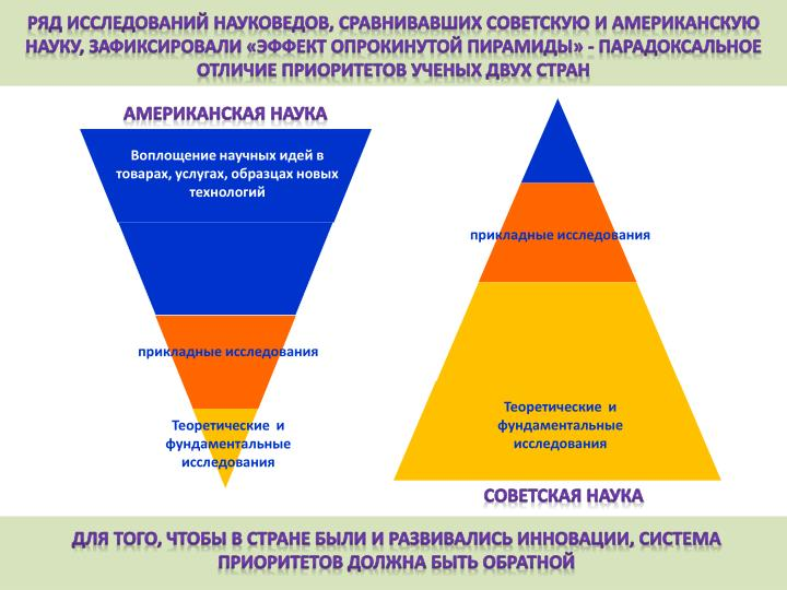 Ряд исследований науковедов, сравнивавших советскую и американскую науку, зафиксировали «эффект опрокинутой пирамиды» - парадоксальное отличие приоритетов ученых двух стран