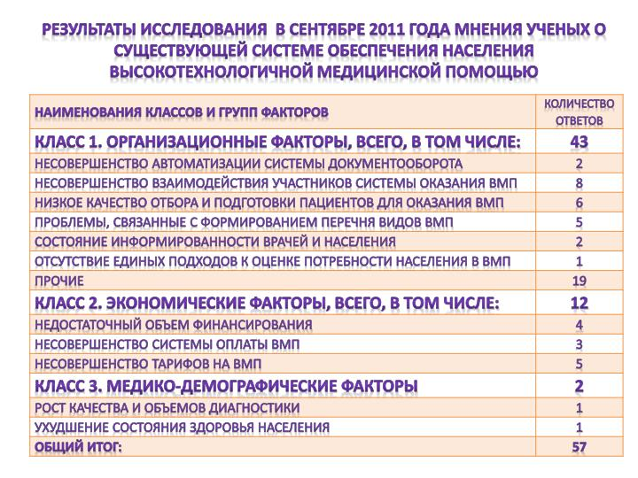 Результаты исследования  в сентябре 2011 года мнения ученых о существующей системе обеспечения населения высокотехнологичной медицинской помощью