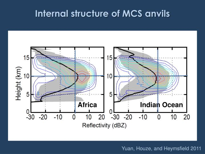Internal structure of MCS anvils