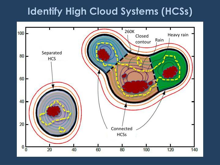 Identify High Cloud Systems (HCSs)