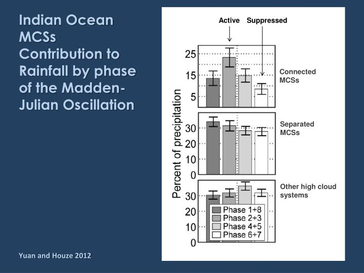 Indian Ocean MCSs Contribution to Rainfall by phase of the Madden-Julian Oscillation