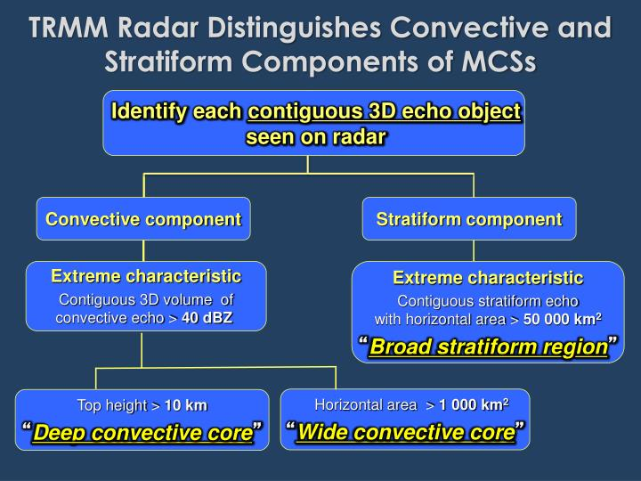 TRMM Radar Distinguishes Convective and Stratiform Components of MCSs