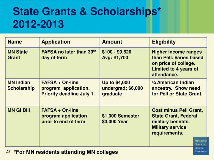 State Grants & Scholarships*