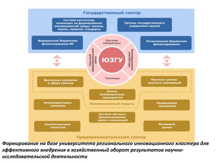 Формирование на базе университета регионального инновационного кластера для эффективного внедрения в хозяйственный оборот результатов научно-исследовательской деятельности