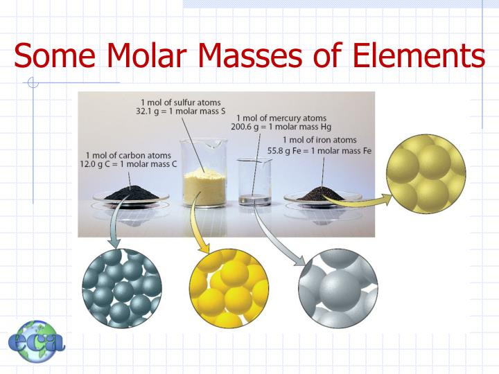 Some Molar Masses of Elements