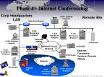 phase 4 internet conferencing