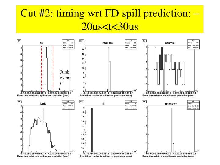 Cut #2: timing wrt FD spill prediction: –20us<t<30us