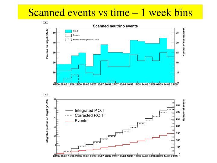 Scanned events vs time – 1 week bins