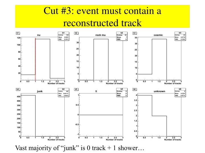 Cut #3: event must contain a reconstructed track