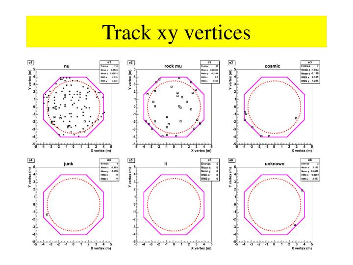 Track xy vertices