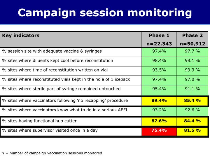 Campaign session monitoring