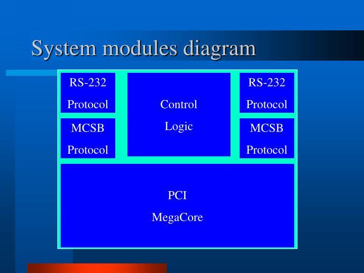 System modules diagram