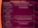 decisions table