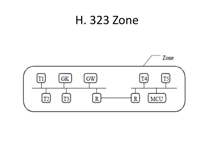 H. 323 Zone