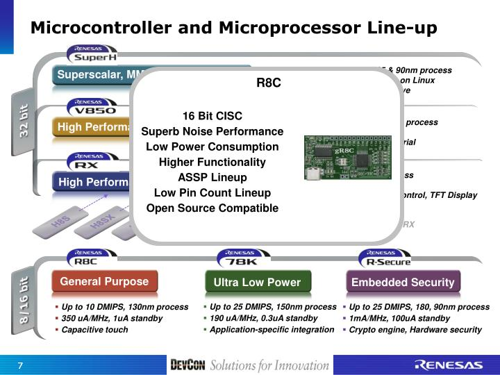Microcontroller and Microprocessor Line-up