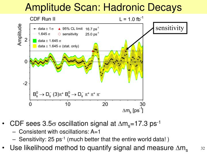 Amplitude Scan: Hadronic Decays