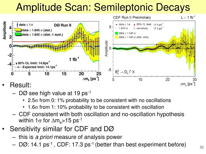 Amplitude Scan: Semileptonic Decays