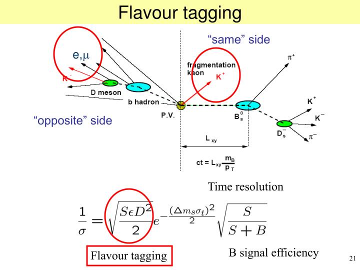 Flavour tagging
