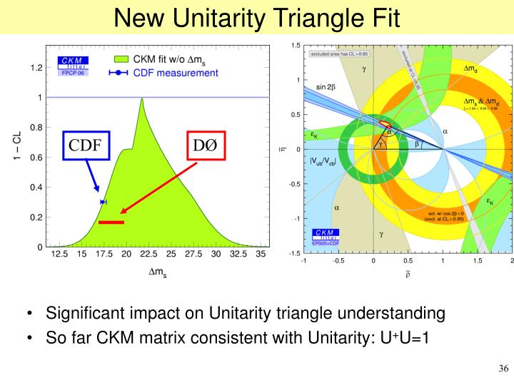 New Unitarity Triangle Fit