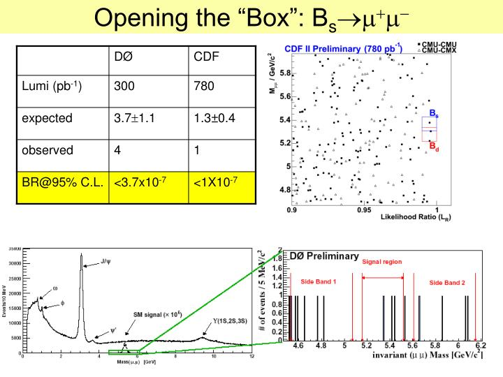 "Opening the ""Box"": B"