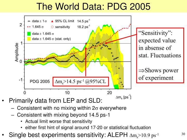 The World Data: PDG 2005