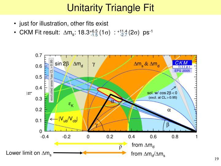 Unitarity Triangle Fit