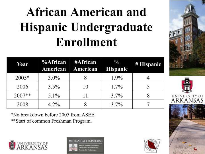 African American and Hispanic Undergraduate Enrollment