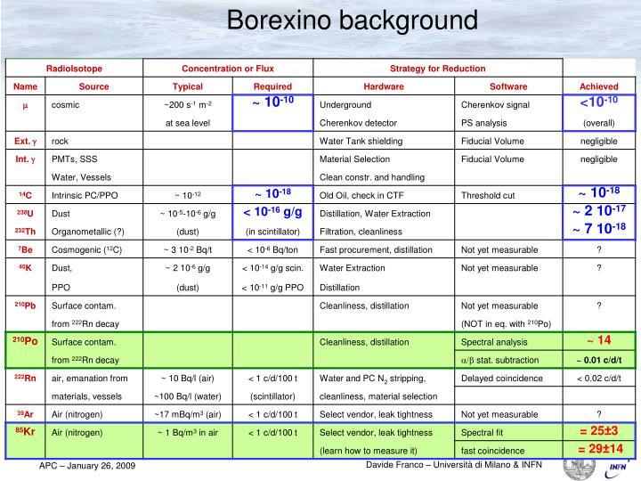 Borexino background