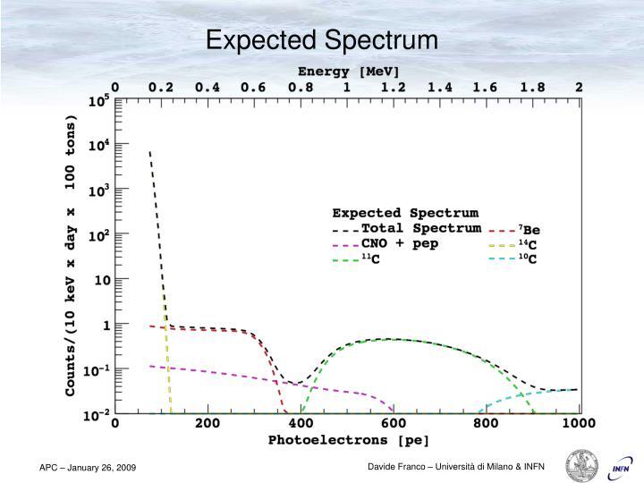 Expected Spectrum