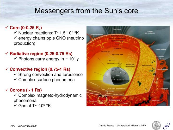 Messengers from the Sun's core
