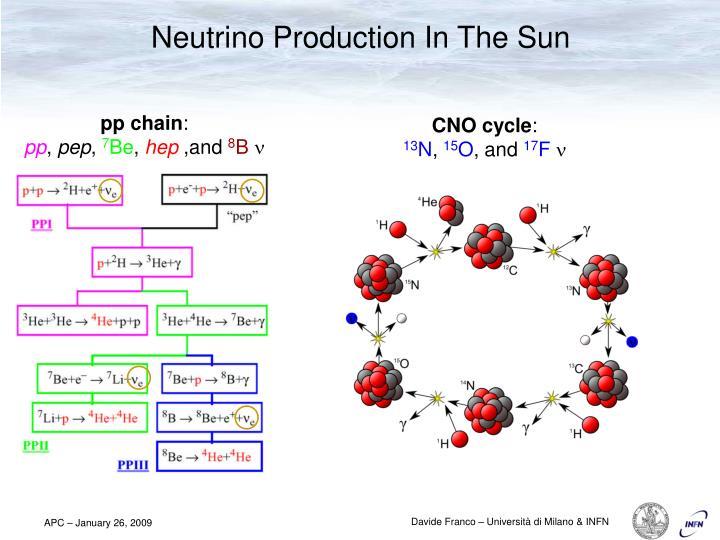 Neutrino Production In The Sun