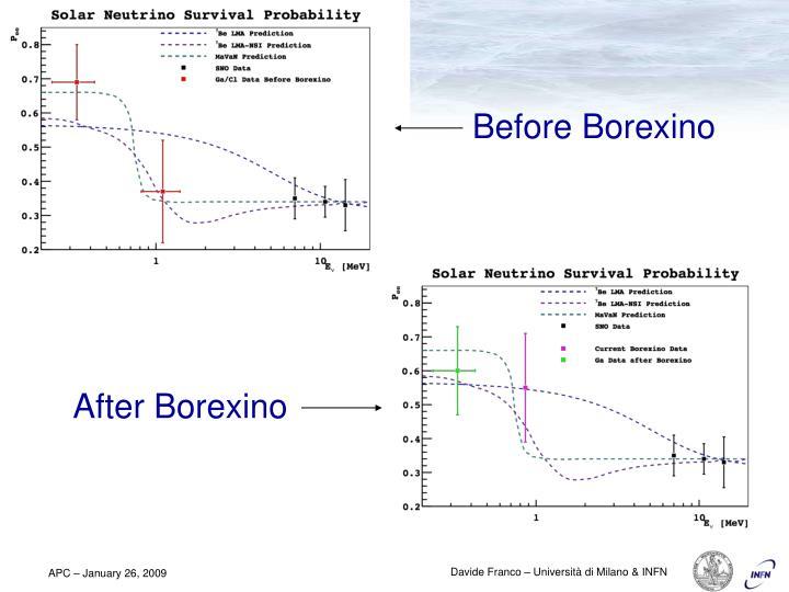 Before Borexino
