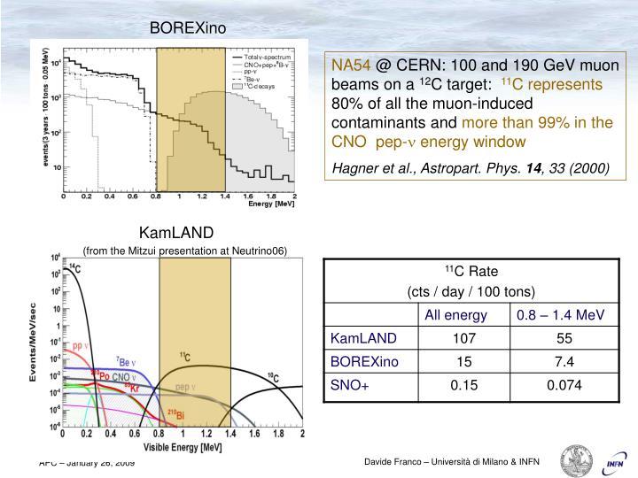 (from the Mitzui presentation at Neutrino06)