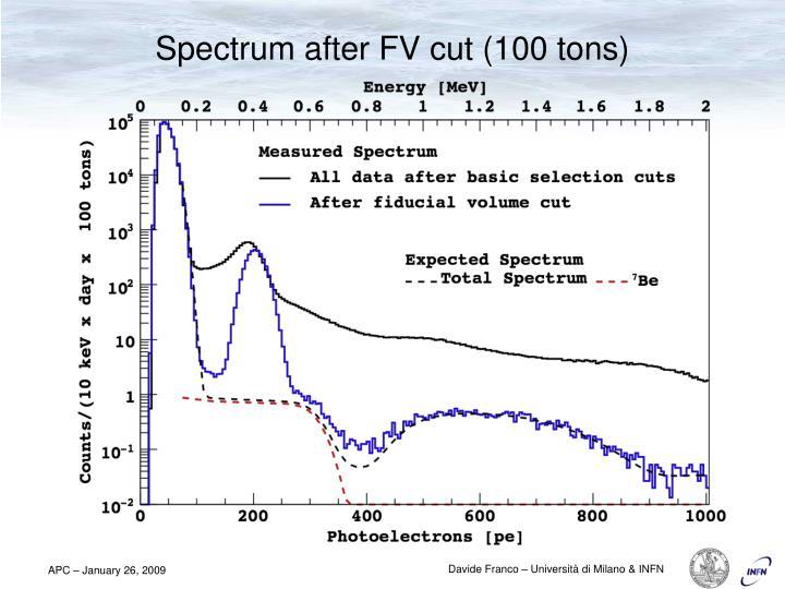 Spectrum after FV cut (100 tons)