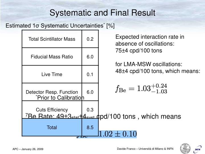 Estimated 1σ Systematic Uncertainties