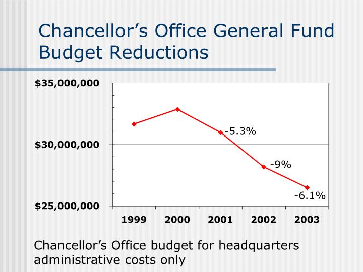 Chancellor's Office General Fund Budget Reductions