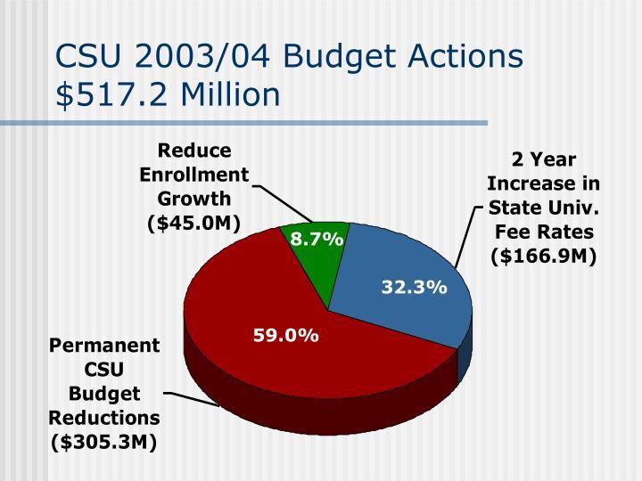 CSU 2003/04 Budget Actions