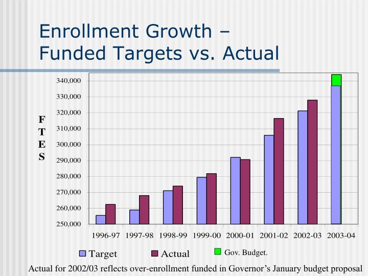 Enrollment Growth –