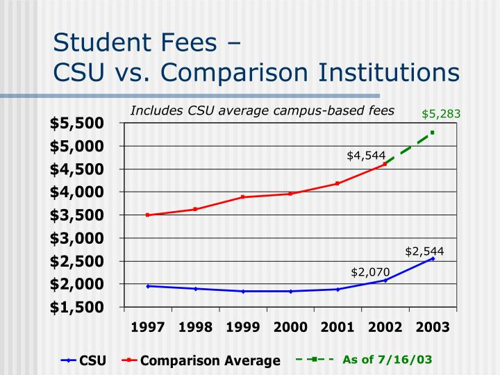 Student Fees –