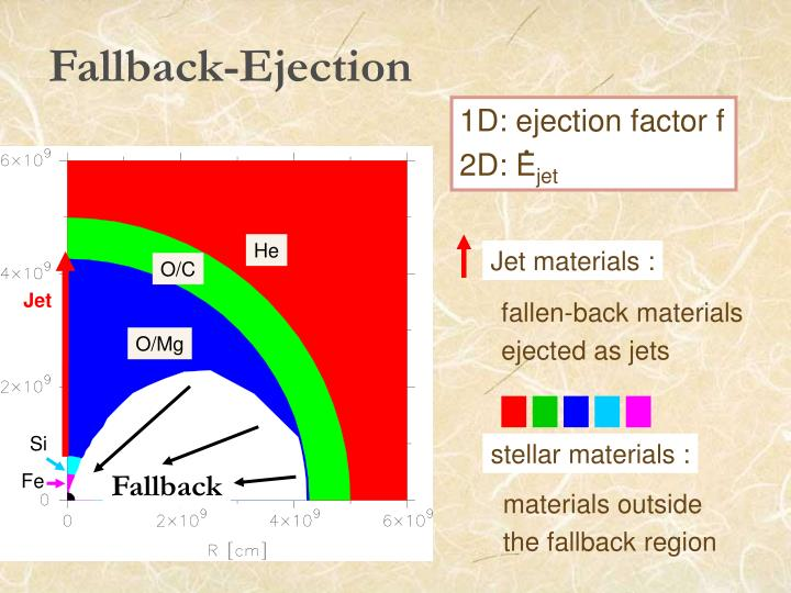 Fallback-Ejection