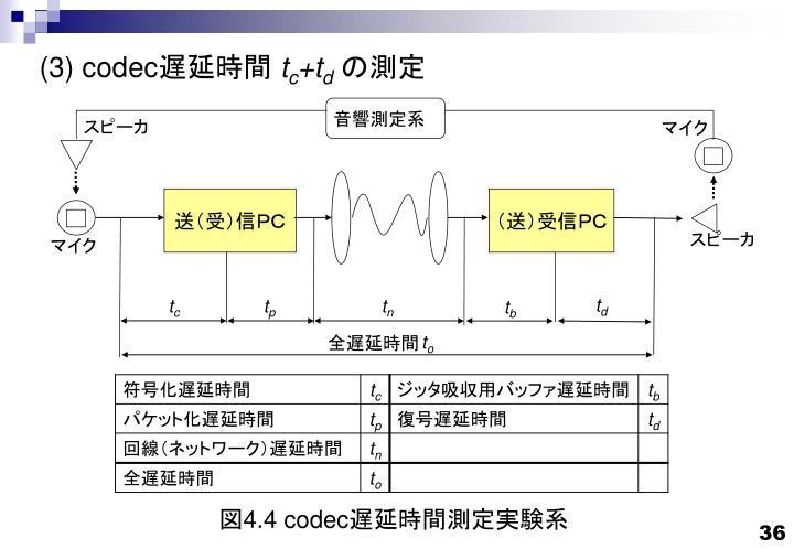 音響測定系