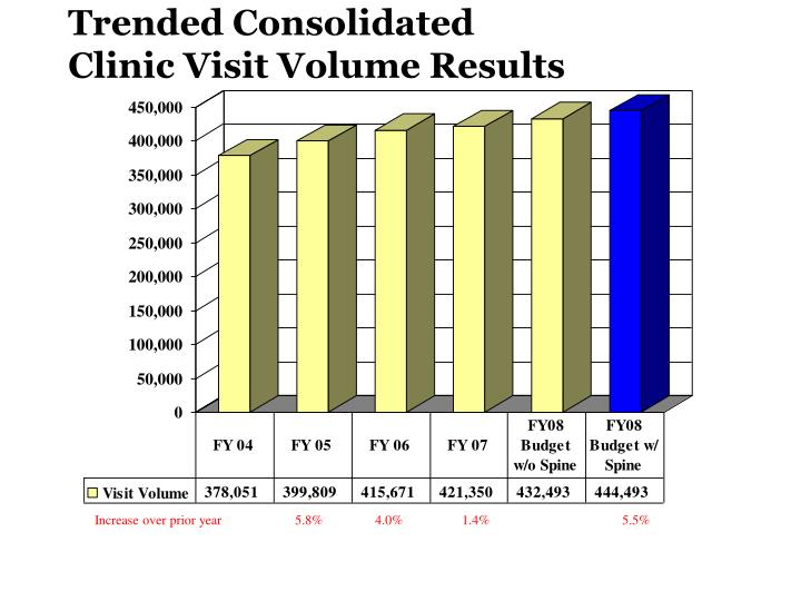 Trended Consolidated Clinic Visit Volume Results