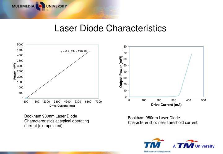 Laser Diode Characteristics
