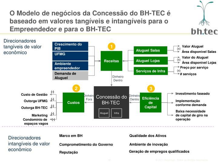 O Modelo de negócios da Concessão do BH-TEC é baseado em valores tangíveis e intangíveis para o Empreendedor e para o BH-TEC