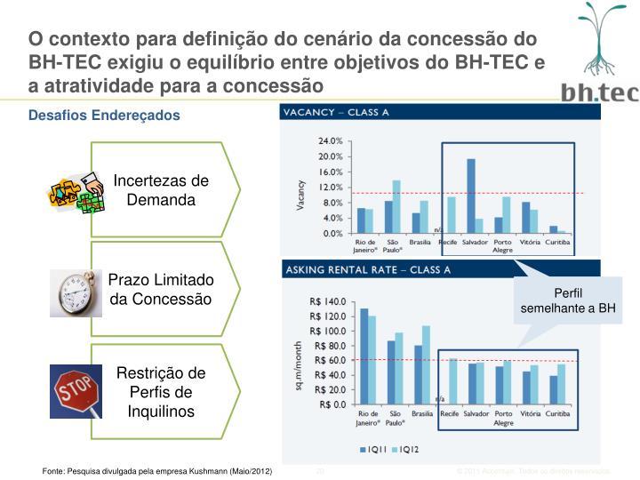 O contexto para definição do cenário da concessão do BH-TEC exigiu o equilíbrio entre objetivos do BH-TEC e a atratividade para a concessão
