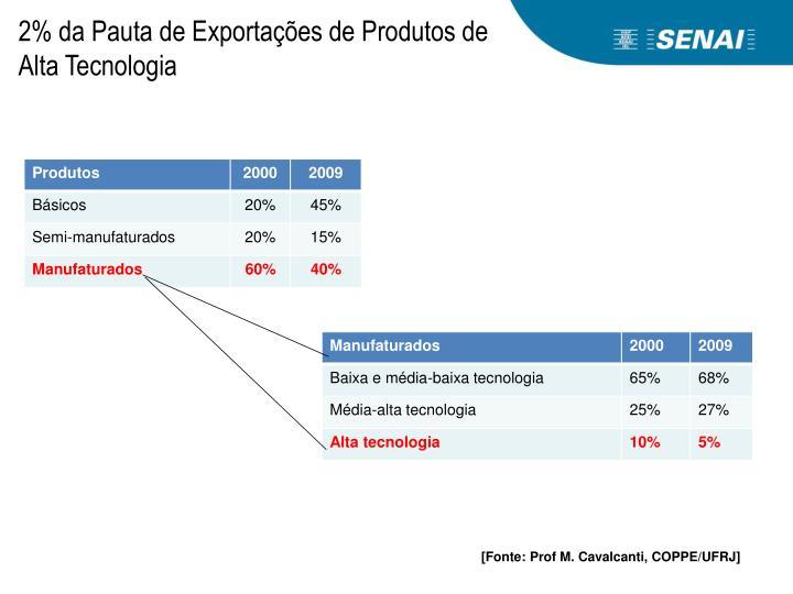 2% da Pauta de Exportações de Produtos de Alta Tecnologia