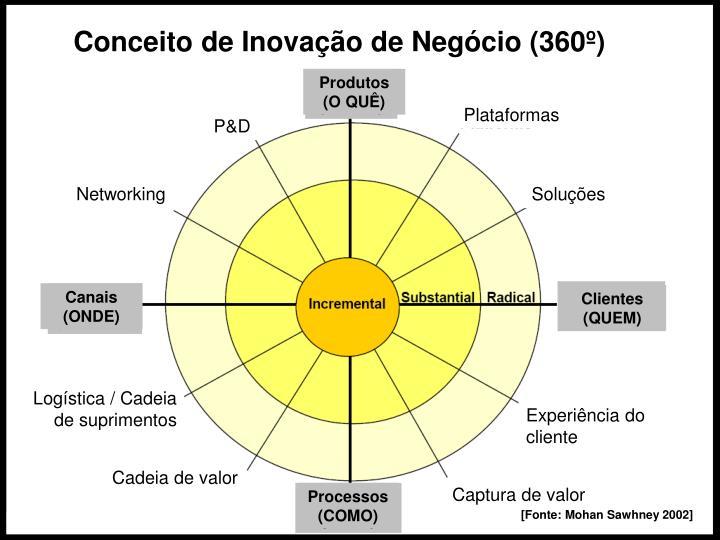 Conceito de Inovação de Negócio (360º)