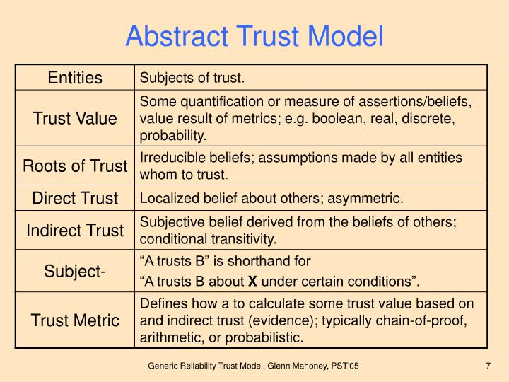 Abstract Trust Model